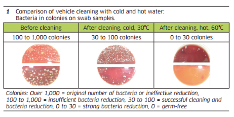 Disease Prevention Testing - Comparison of vehicle cleaning with cold and hot water