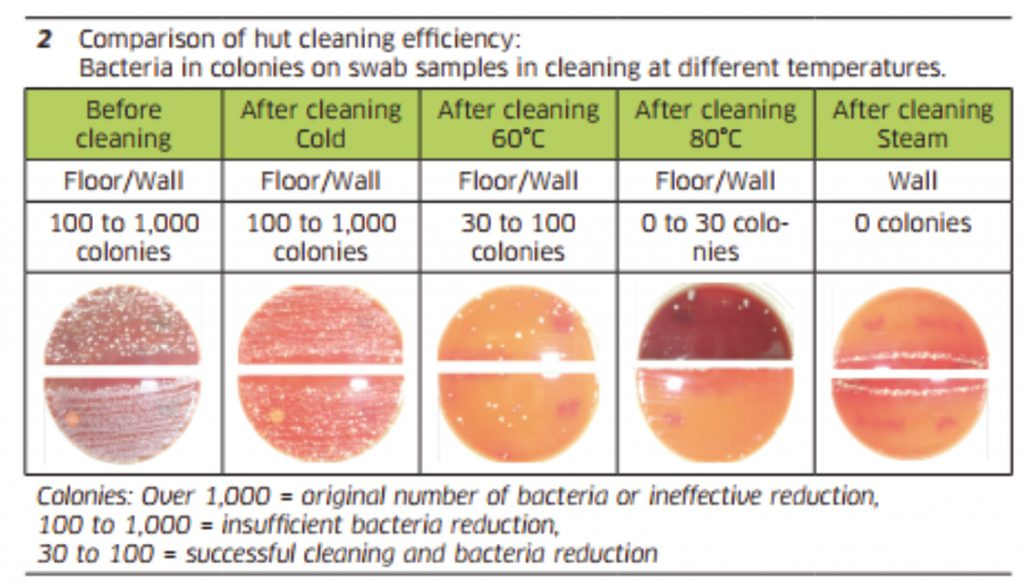 Disease Prevention Testing - Comparison of hut cleaning efficiency